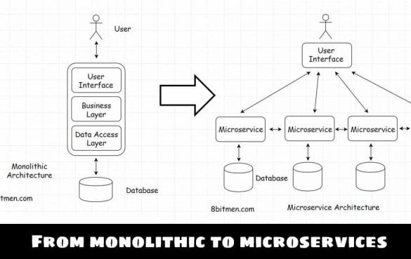 Monolithic to Microservice architecture